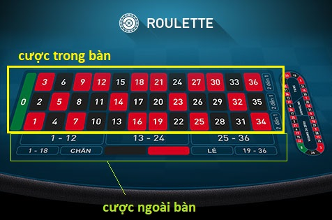 cach choi roulette vn w88